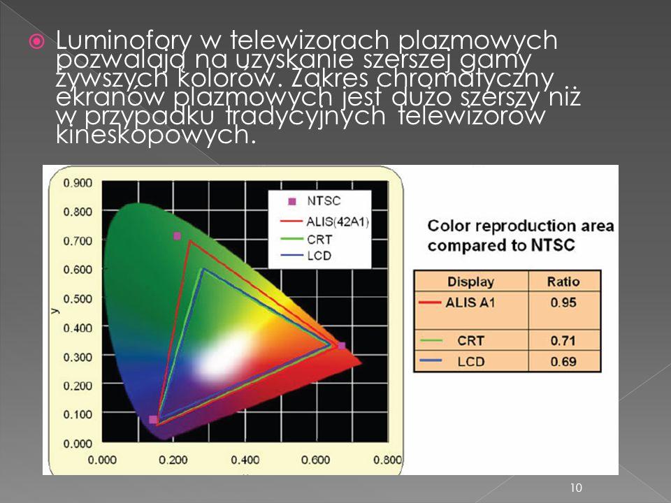 Luminofory w telewizorach plazmowych pozwalają na uzyskanie szerszej gamy żywszych kolorów.