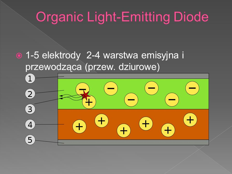 Organic Light-Emitting Diode