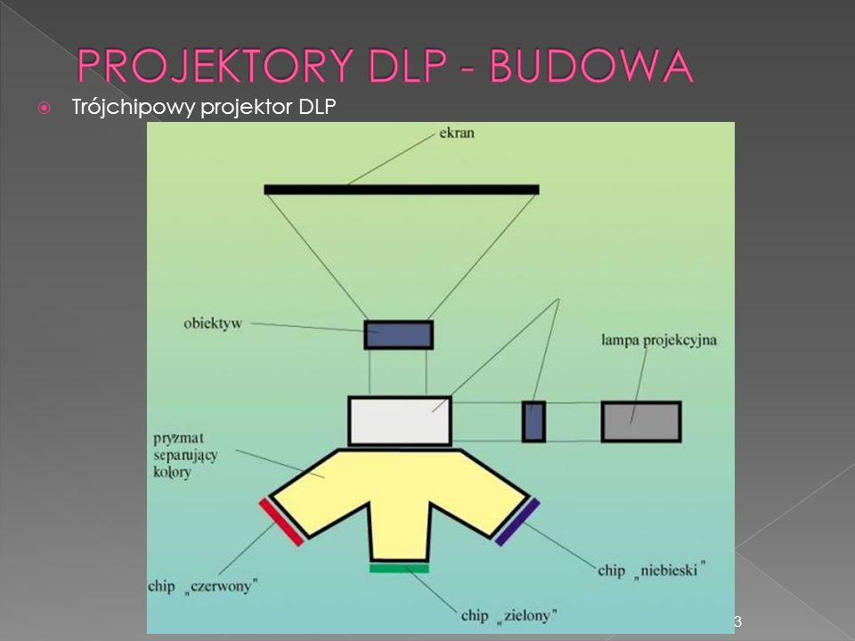 PROJEKTORY DLP - BUDOWA