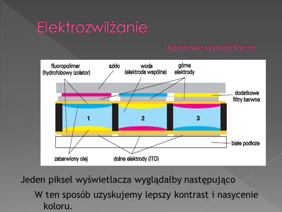 Elektrozwilżanie - kolorowe wyświetlacze
