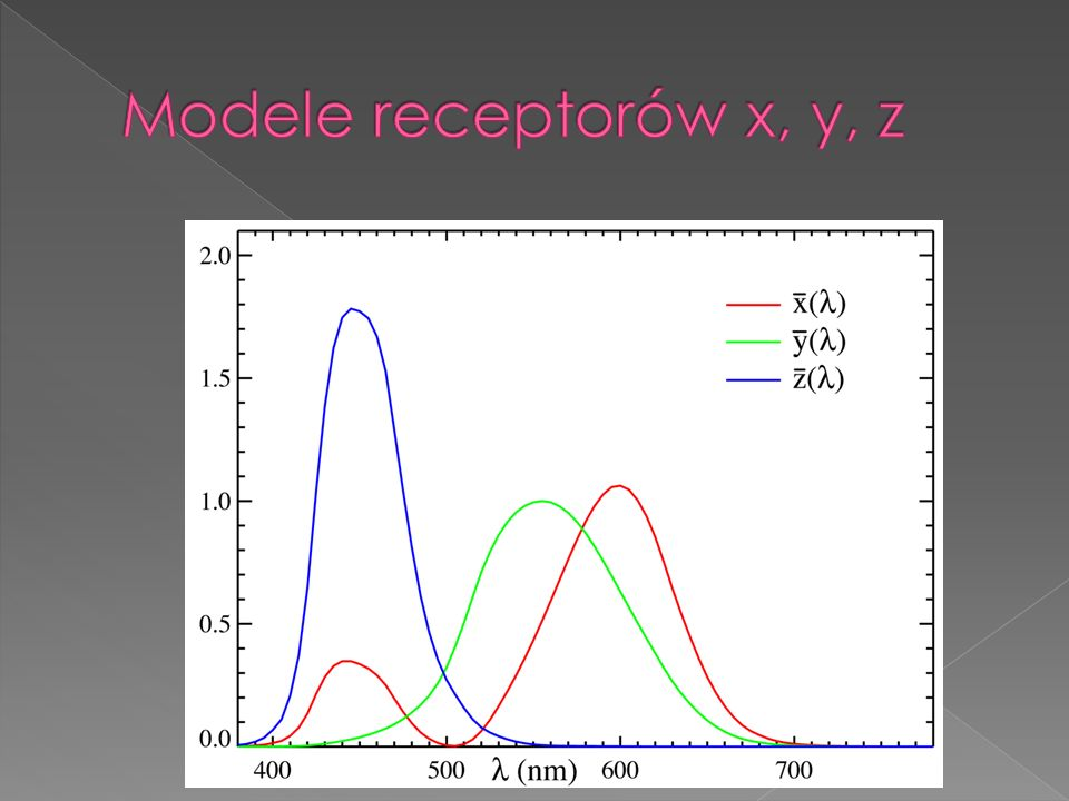 Modele receptorów x, y, z