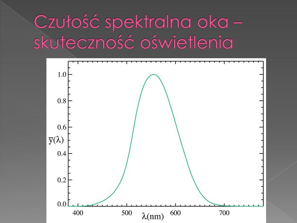 Czułość spektralna oka – skuteczność oświetlenia