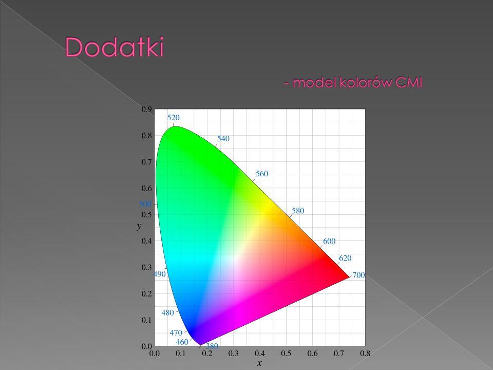 Dodatki - model kolorów CMI