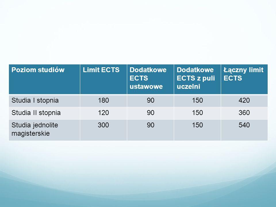 Poziom studiów Limit ECTS. Dodatkowe ECTS ustawowe. Dodatkowe ECTS z puli uczelni. Łączny limit ECTS.