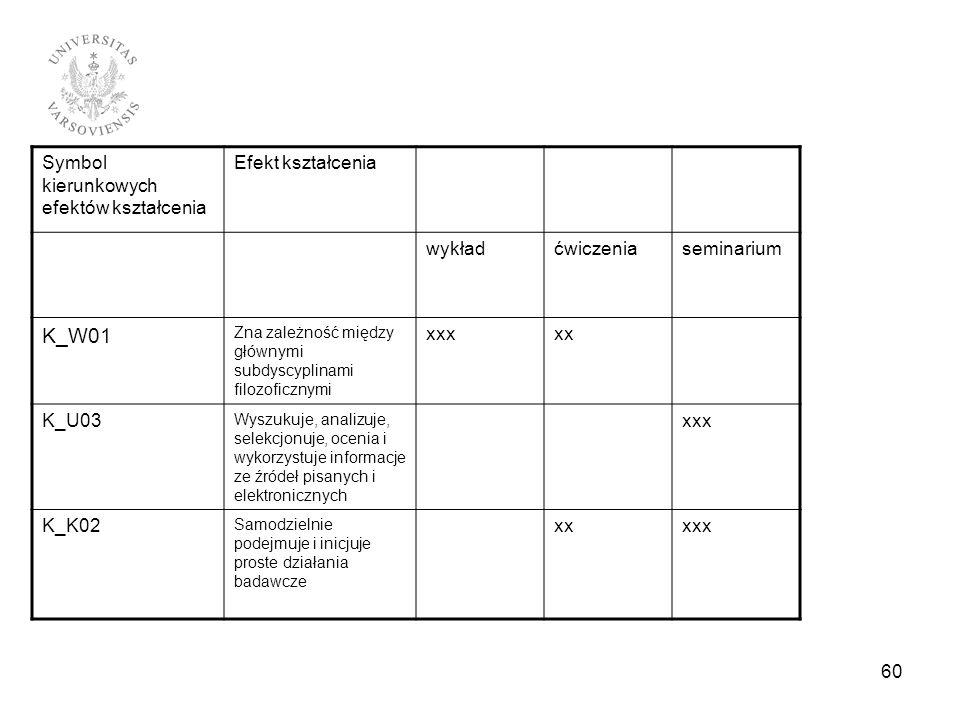 K_W01 Symbol kierunkowych efektów kształcenia Efekt kształcenia wykład