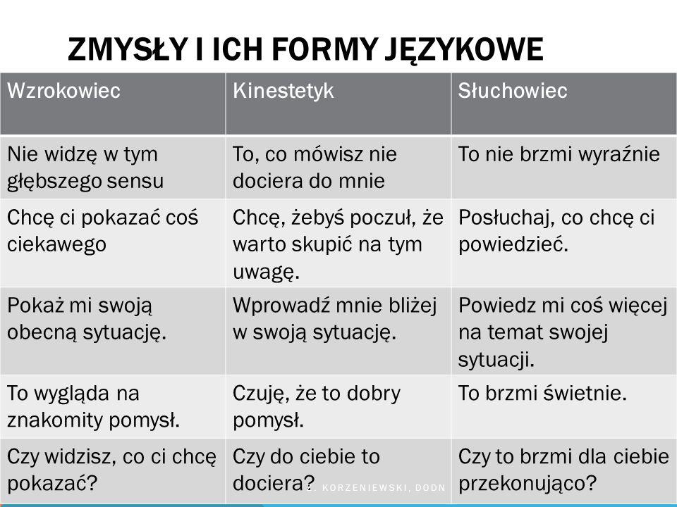 Zmysły i ich formy językowe