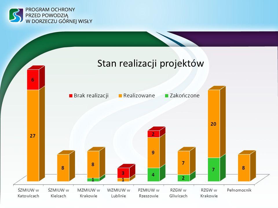 Stan realizacji projektów