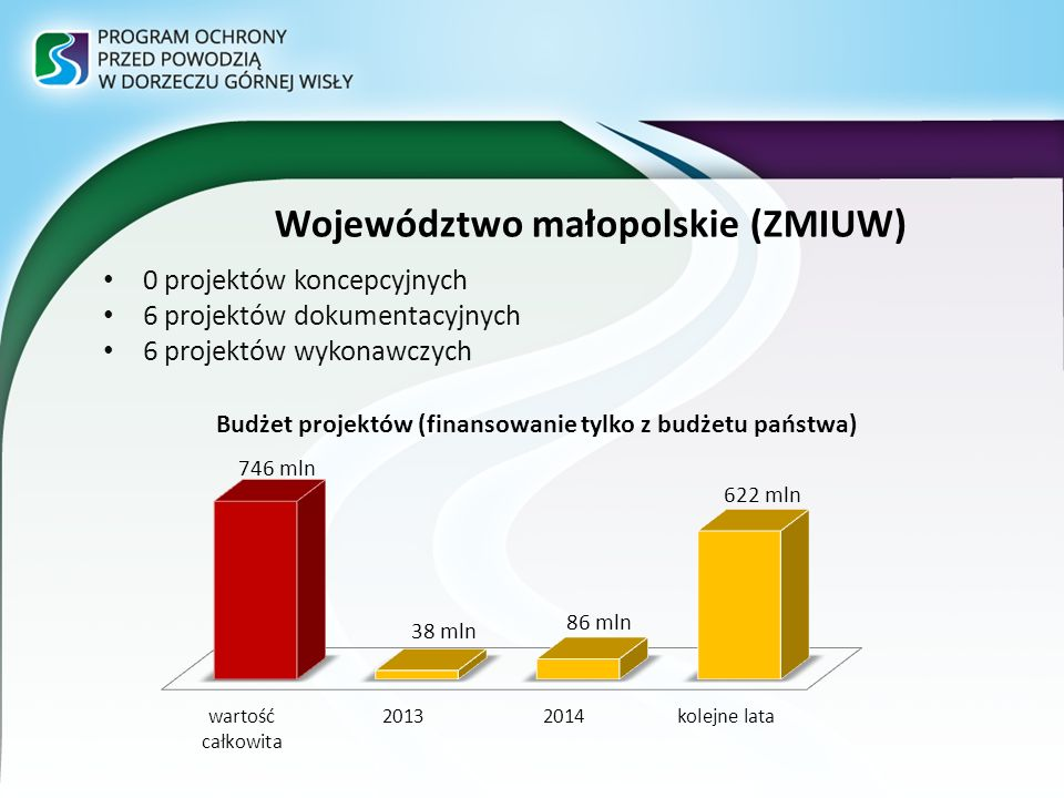 Województwo małopolskie (ZMIUW)