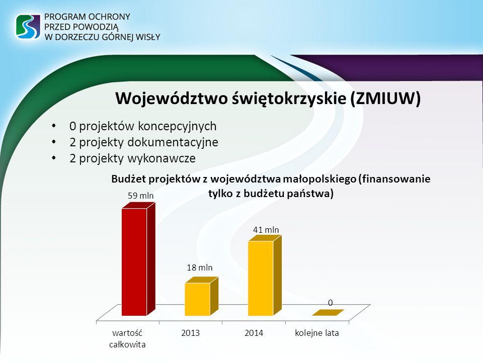 Województwo świętokrzyskie (ZMIUW)