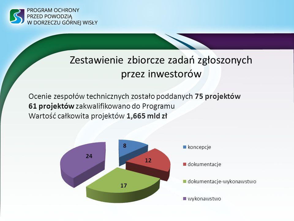 Zestawienie zbiorcze zadań zgłoszonych przez inwestorów