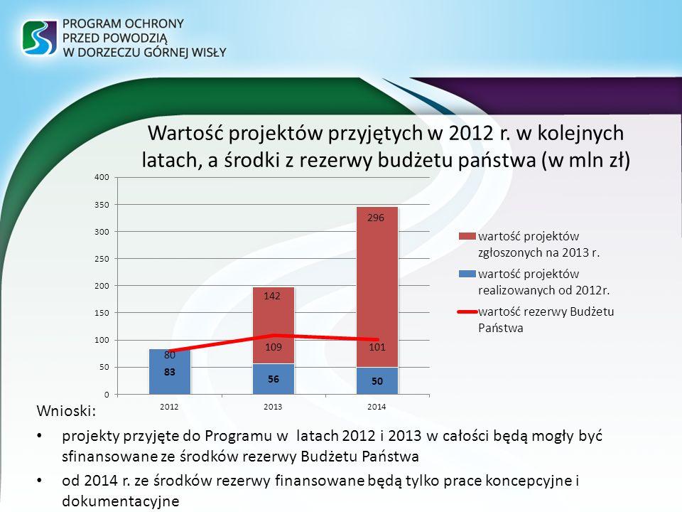Wartość projektów przyjętych w 2012 r