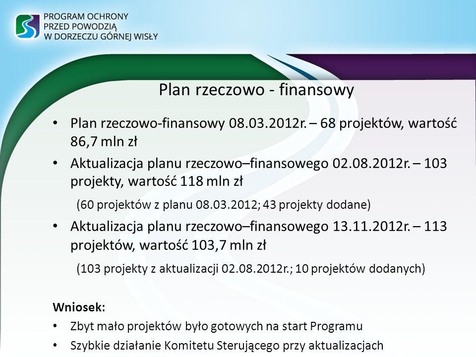Plan rzeczowo - finansowy