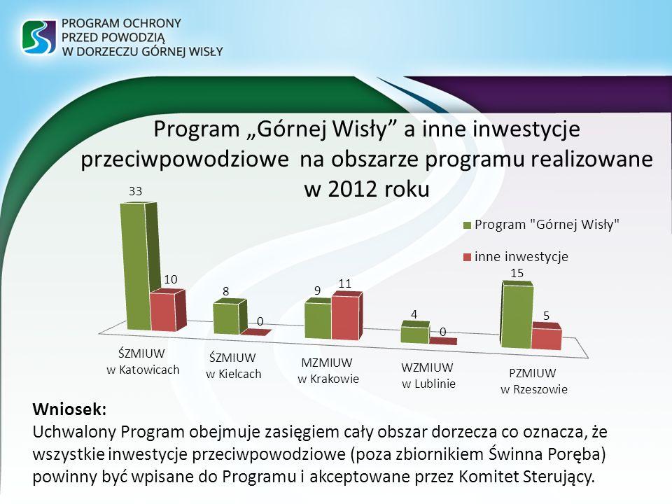"""Program """"Górnej Wisły a inne inwestycje przeciwpowodziowe na obszarze programu realizowane w 2012 roku"""