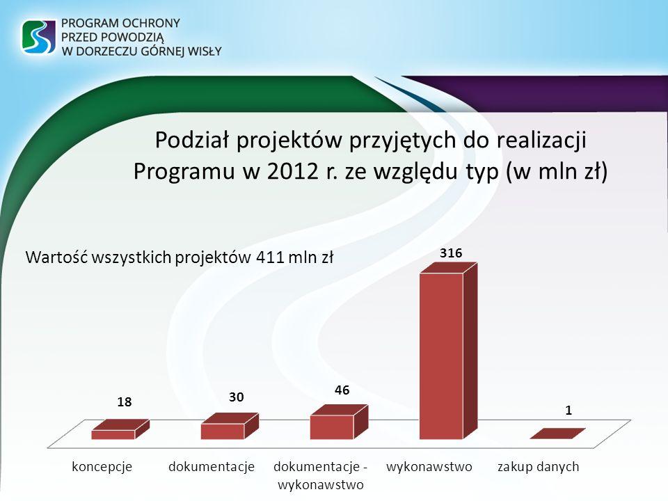Wartość wszystkich projektów 411 mln zł