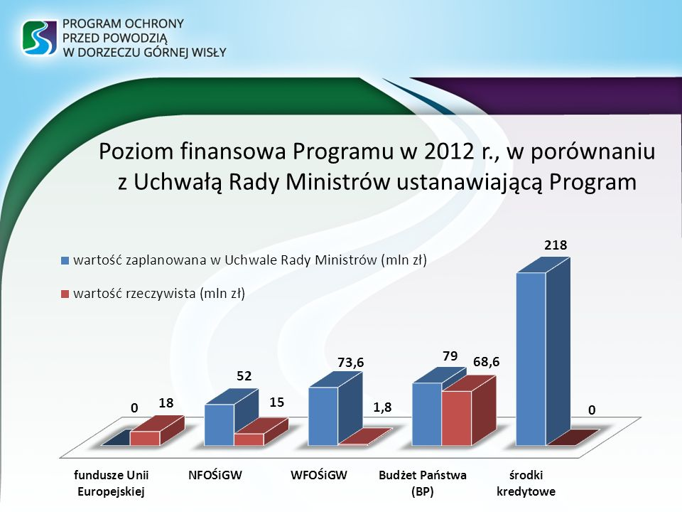 Poziom finansowa Programu w 2012 r., w porównaniu