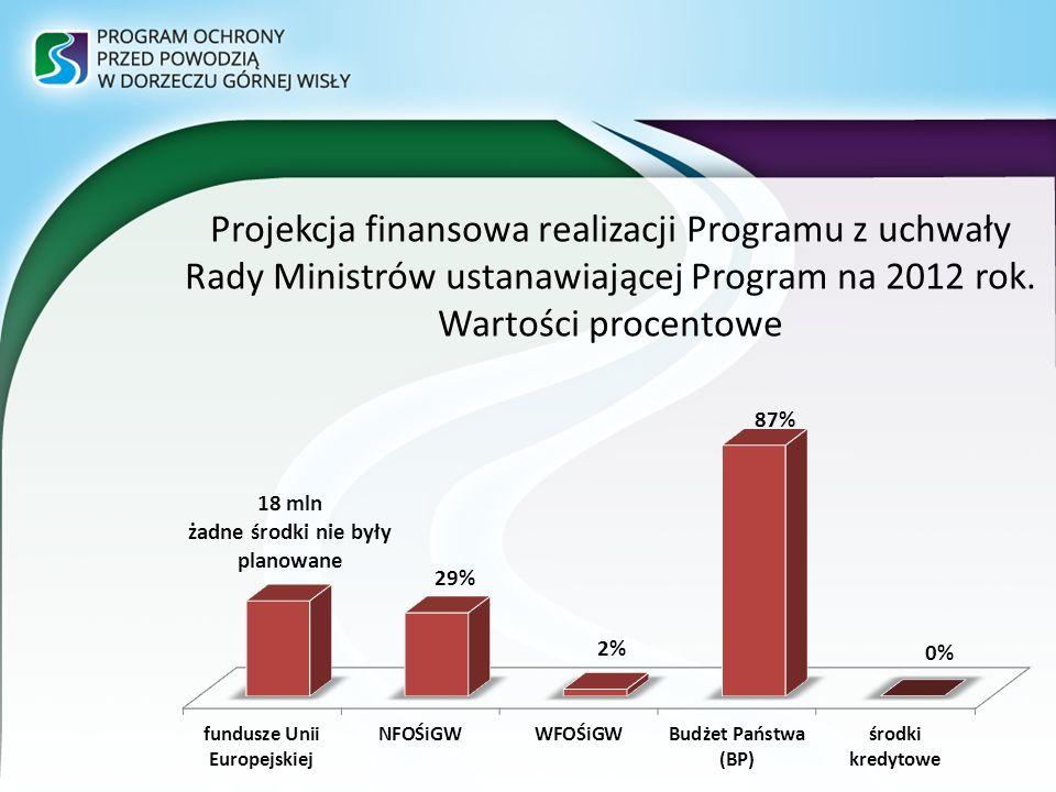 Projekcja finansowa realizacji Programu z uchwały Rady Ministrów ustanawiającej Program na 2012 rok.