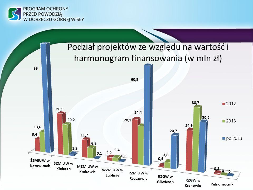 Podział projektów ze względu na wartość i harmonogram finansowania (w mln zł)