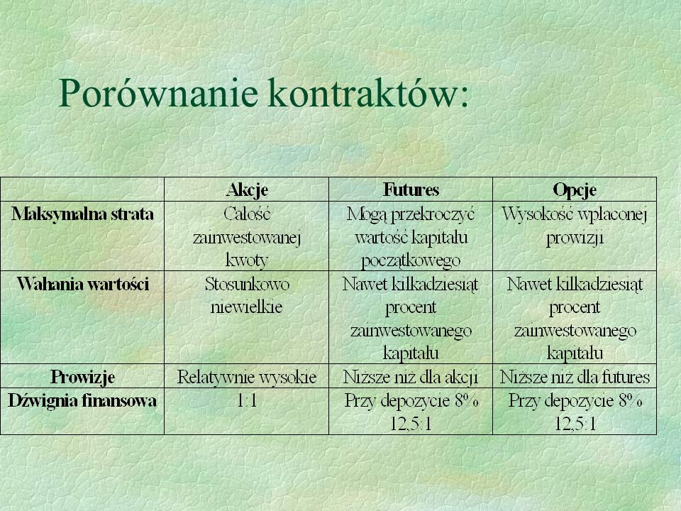 Porównanie kontraktów: