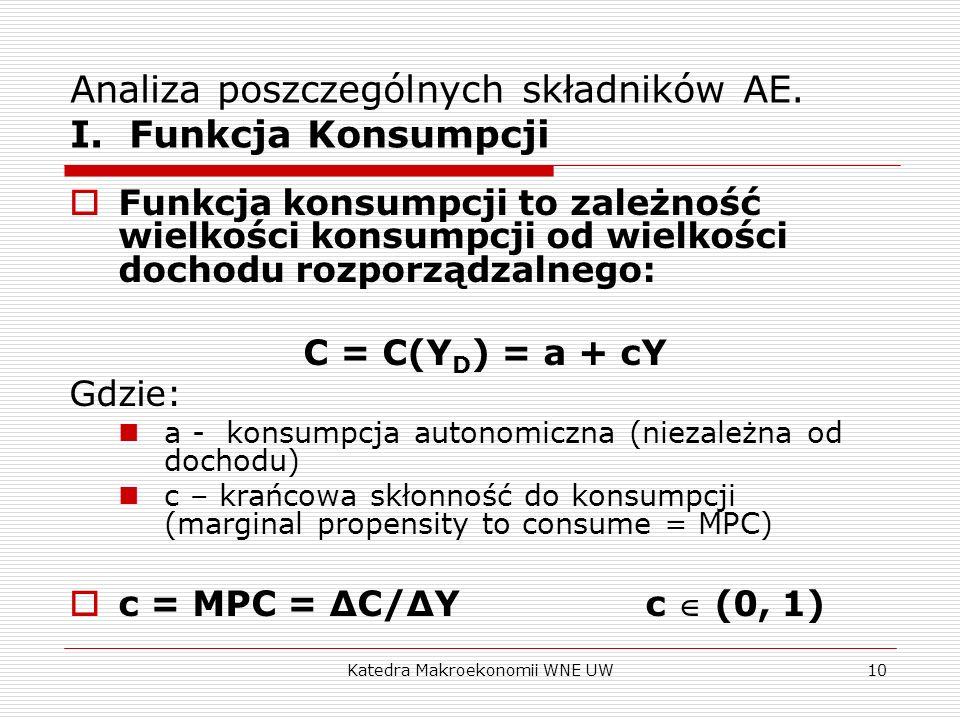 Analiza poszczególnych składników AE. I. Funkcja Konsumpcji