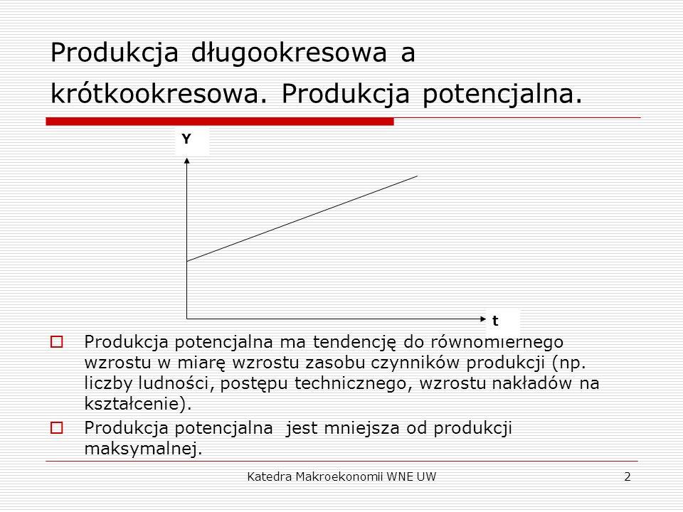 Produkcja długookresowa a krótkookresowa. Produkcja potencjalna.