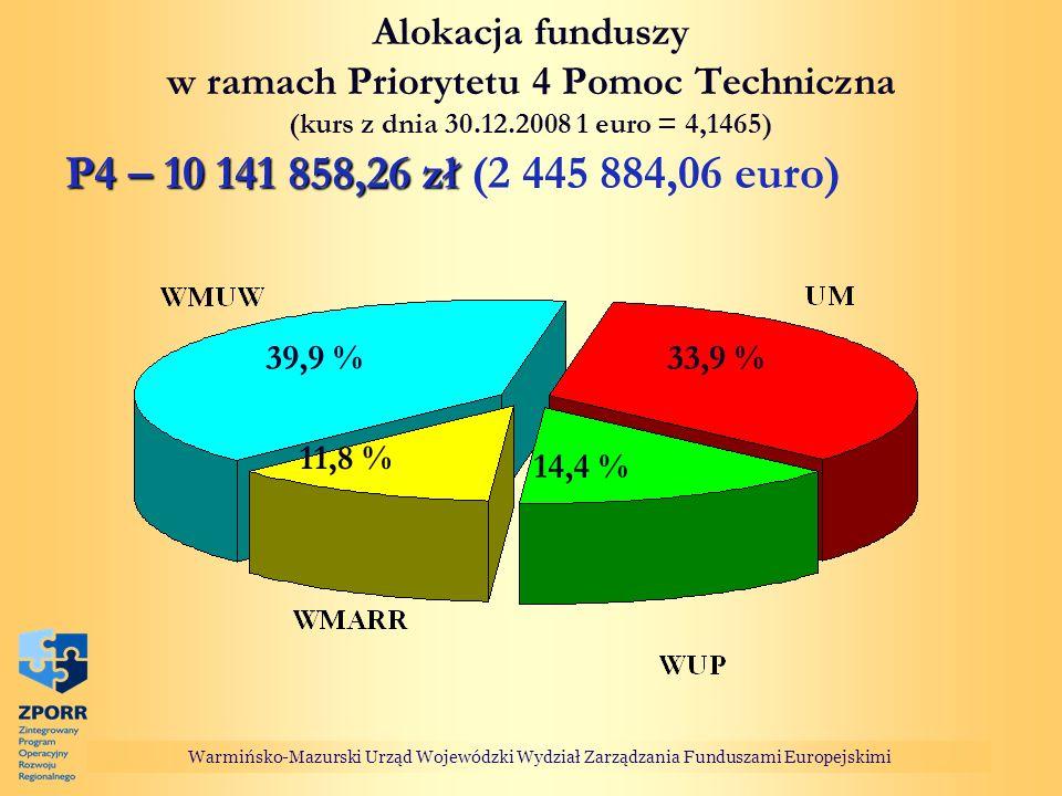 Alokacja funduszy w ramach Priorytetu 4 Pomoc Techniczna (kurs z dnia 30.12.2008 1 euro = 4,1465)