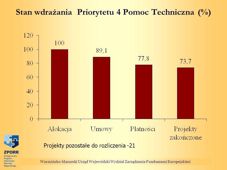 Stan wdrażania Priorytetu 4 Pomoc Techniczna (%)