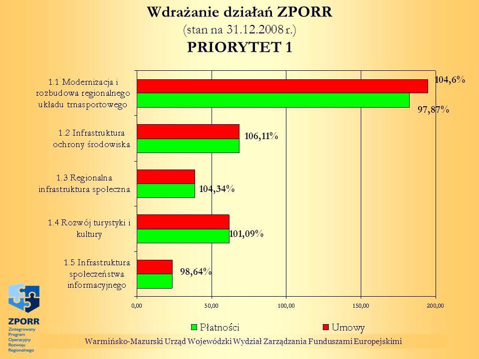 Wdrażanie działań ZPORR (stan na 31.12.2008 r.) PRIORYTET 1