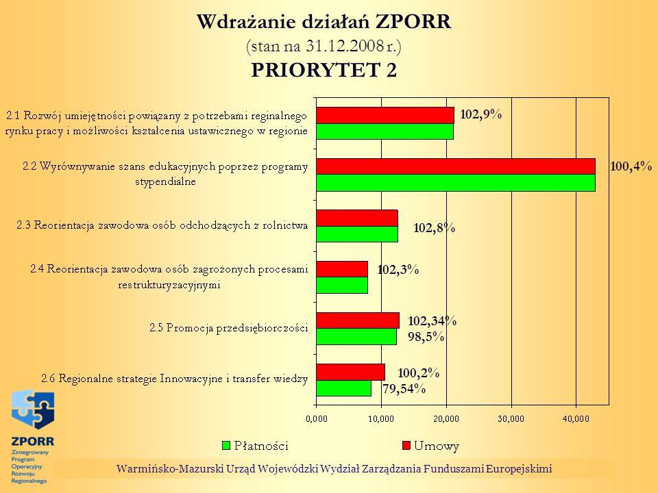 Wdrażanie działań ZPORR (stan na 31.12.2008 r.) PRIORYTET 2
