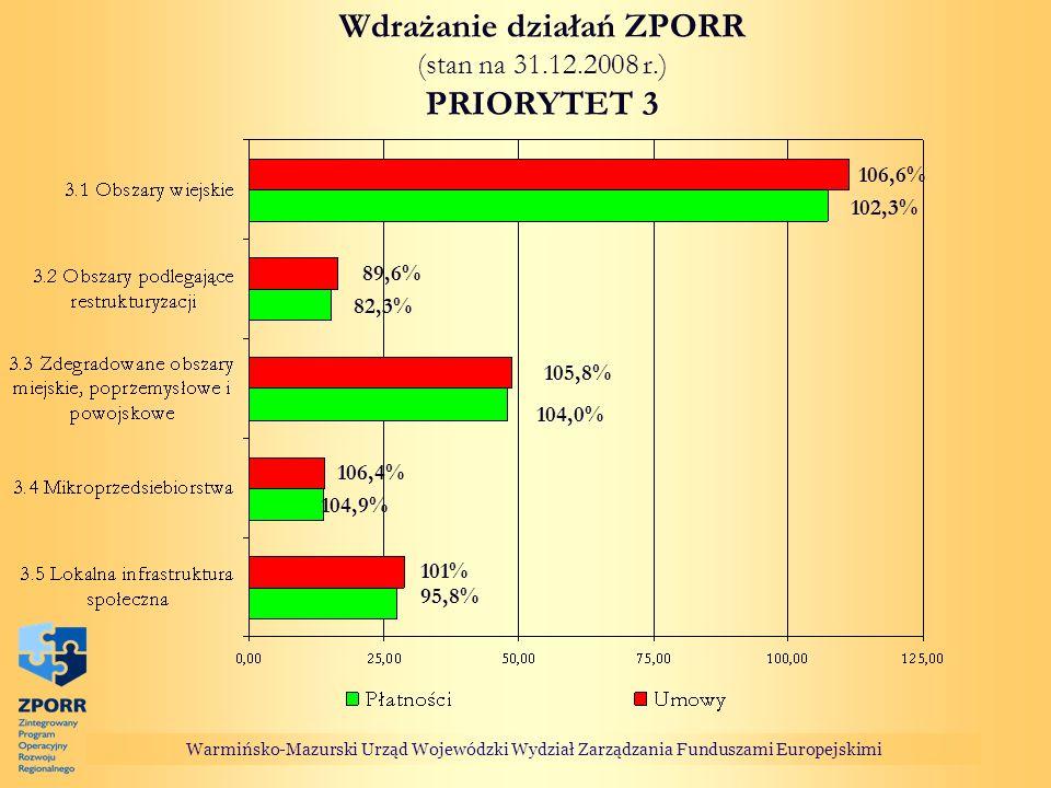 Wdrażanie działań ZPORR (stan na 31.12.2008 r.) PRIORYTET 3