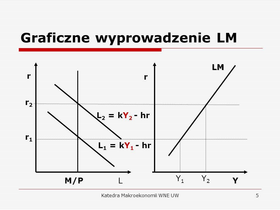Graficzne wyprowadzenie LM