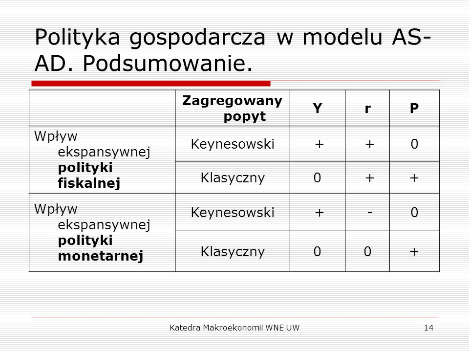 Polityka gospodarcza w modelu AS-AD. Podsumowanie.