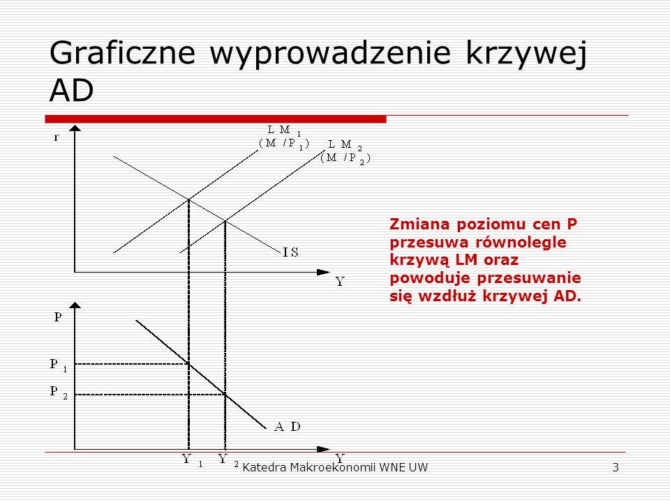 Graficzne wyprowadzenie krzywej AD