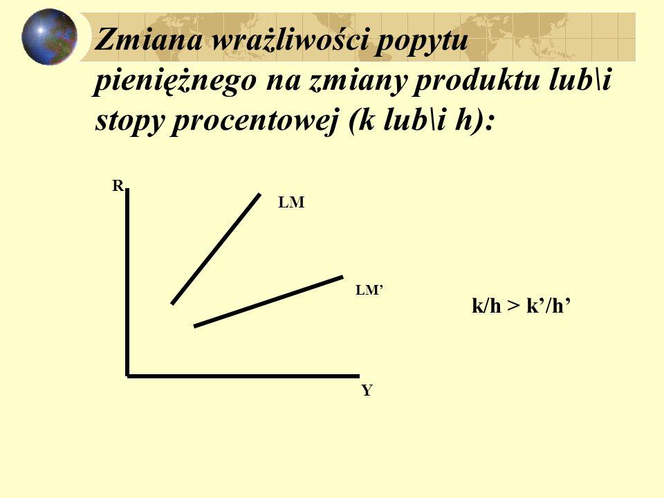 Zmiana wrażliwości popytu pieniężnego na zmiany produktu lub\i stopy procentowej (k lub\i h):