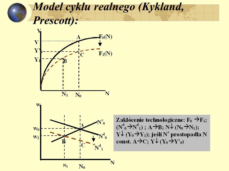 Model cyklu realnego (Kykland, Prescott):