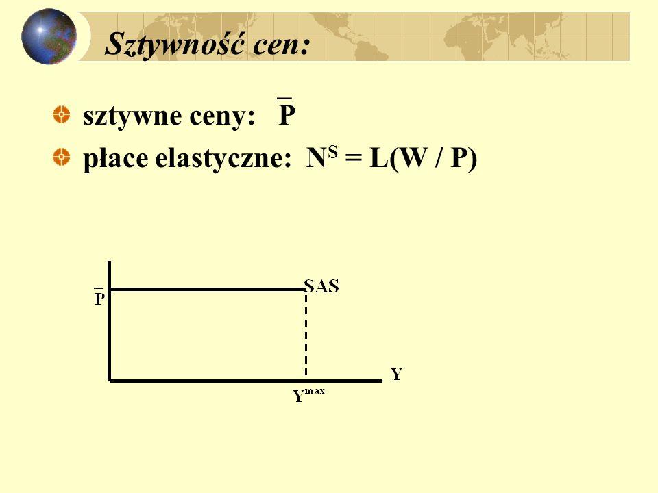Sztywność cen: sztywne ceny: P płace elastyczne: NS = L(W / P)