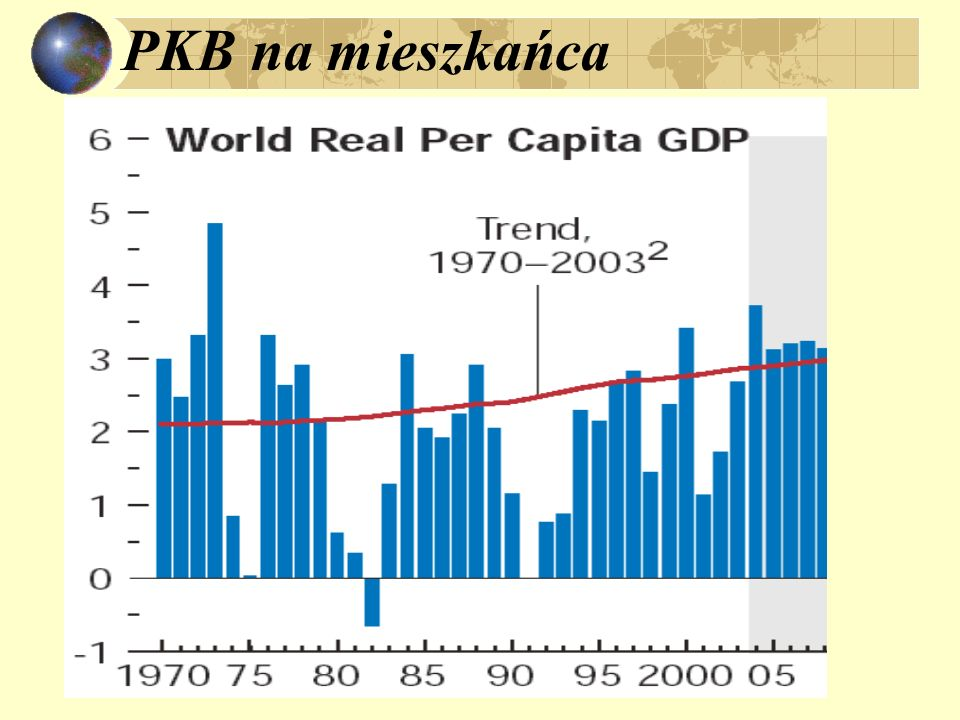 PKB na mieszkańca