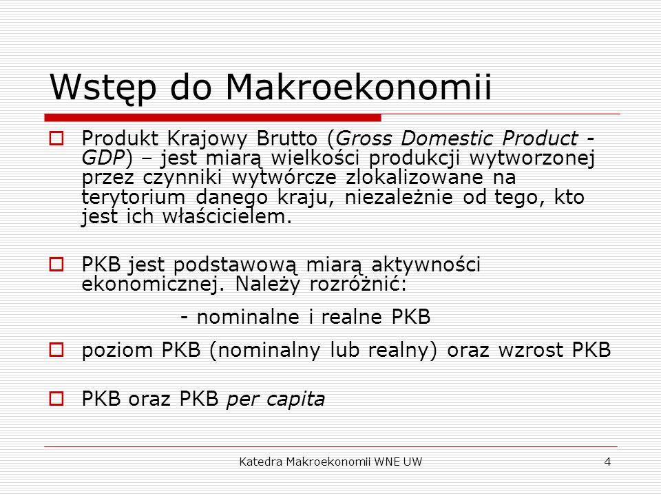 Wstęp do Makroekonomii
