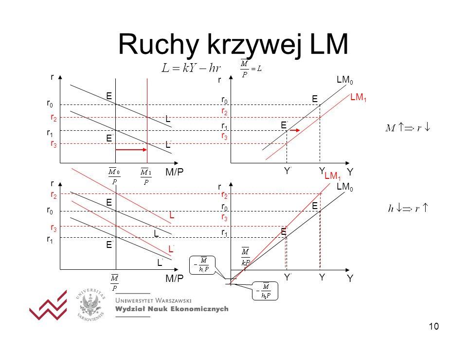 Ruchy krzywej LM Y M/P Y M/P r LM0 E LM1 r0 r2 L r1 E' r3 L' Y' LM1 r