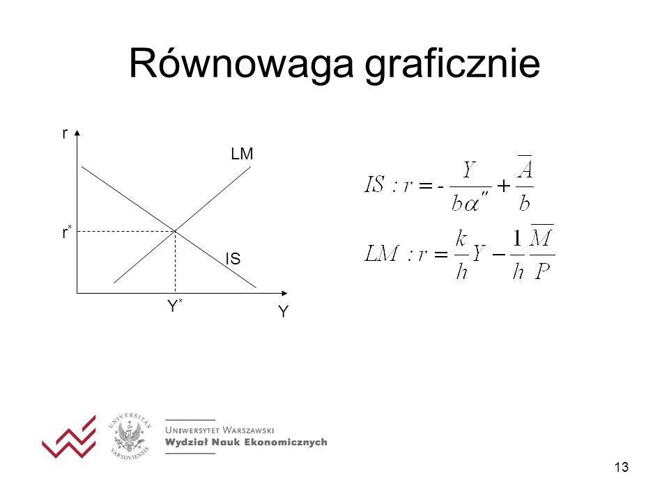 Równowaga graficznie r Y IS LM Y* r*