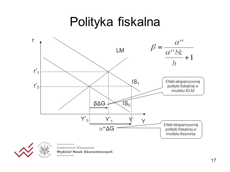 Polityka fiskalna IS1 r IS0 LM Y*0 r*0 Y*1 r*1 Y' α ΔG βΔG Y