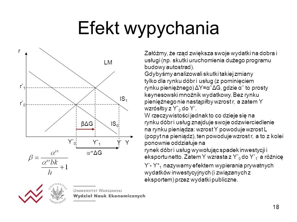 Efekt wypychania Y IS1 r IS0 LM Y*0 r*0 Y*1 r*1 Y' α ΔG βΔG
