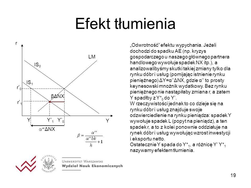 Efekt tłumienia IS1 r IS0 LM Y*0 r*0 Y*1 r*1 Y' βΔNX