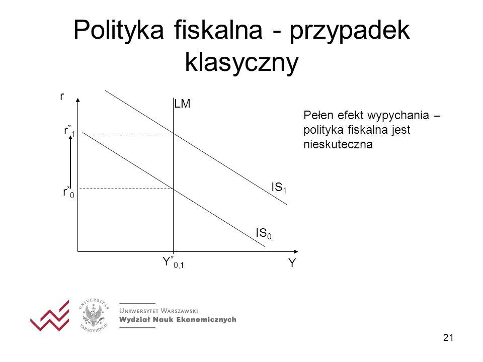 Polityka fiskalna - przypadek klasyczny