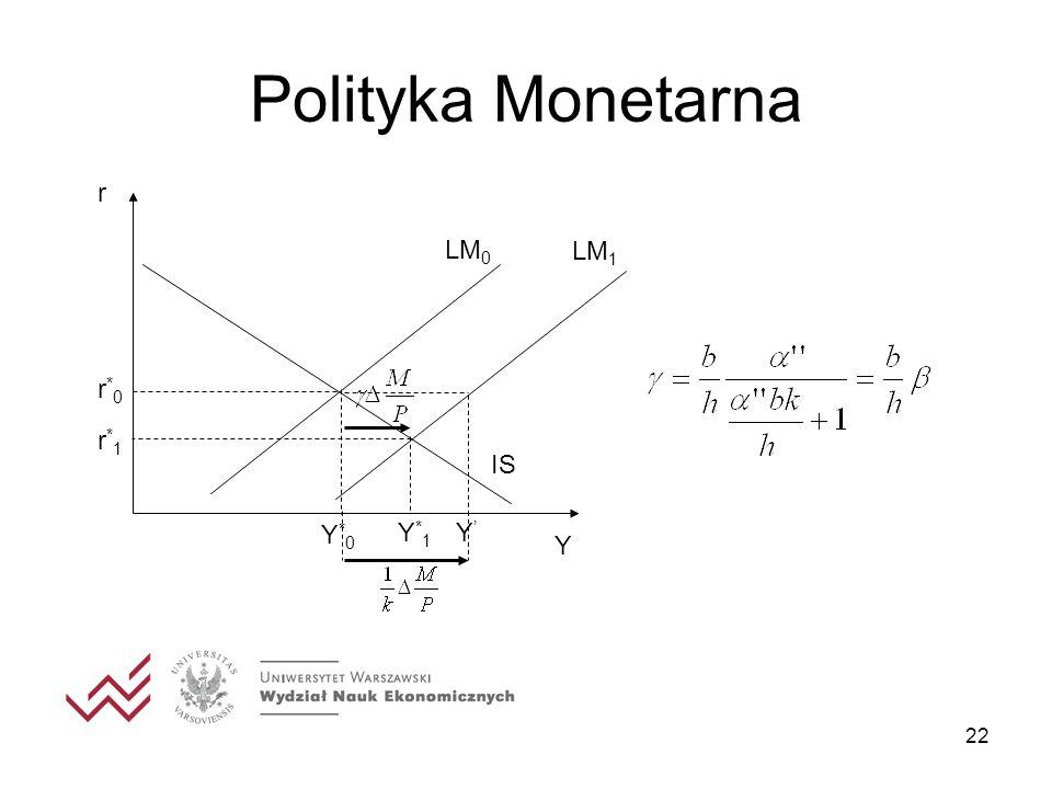 Polityka Monetarna r Y IS LM0 Y*0 r*0 r*1 LM1 Y*1 Y'
