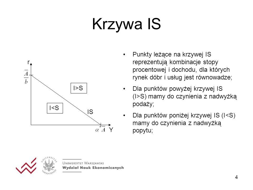 Krzywa IS Punkty leżące na krzywej IS reprezentują kombinacje stopy procentowej i dochodu, dla których rynek dóbr i usług jest równowadze;
