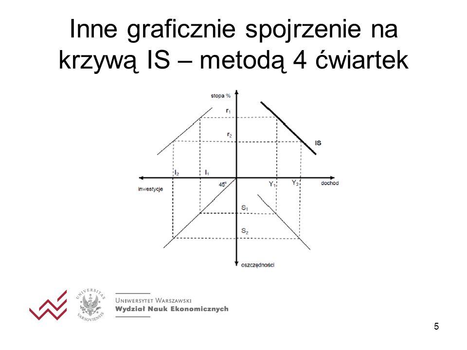 Inne graficznie spojrzenie na krzywą IS – metodą 4 ćwiartek