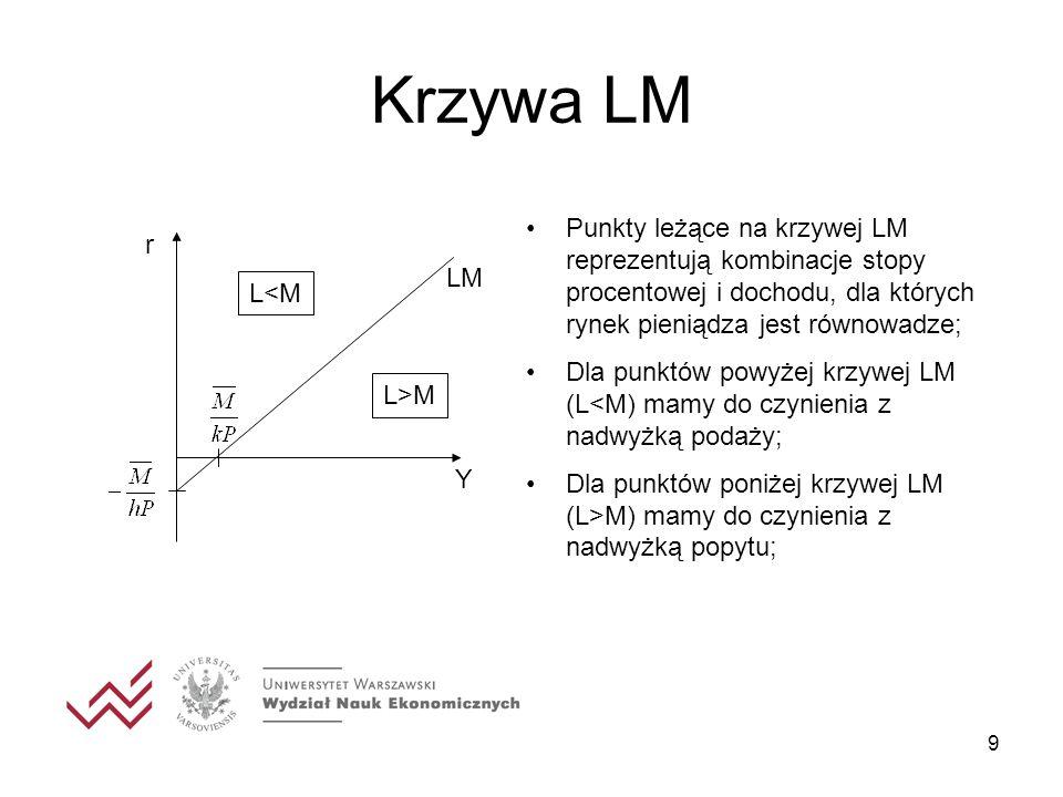 Krzywa LM Punkty leżące na krzywej LM reprezentują kombinacje stopy procentowej i dochodu, dla których rynek pieniądza jest równowadze;