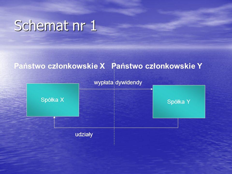 Schemat nr 1 Państwo członkowskie X Państwo członkowskie Y