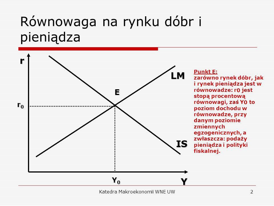 Równowaga na rynku dóbr i pieniądza