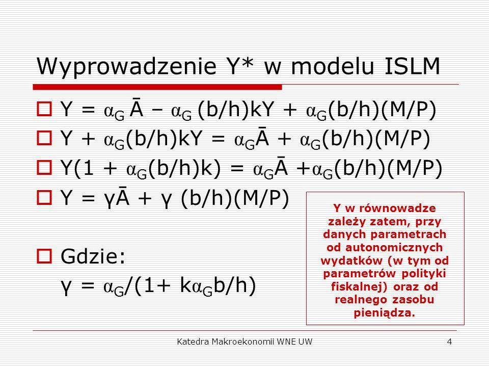 Wyprowadzenie Y* w modelu ISLM